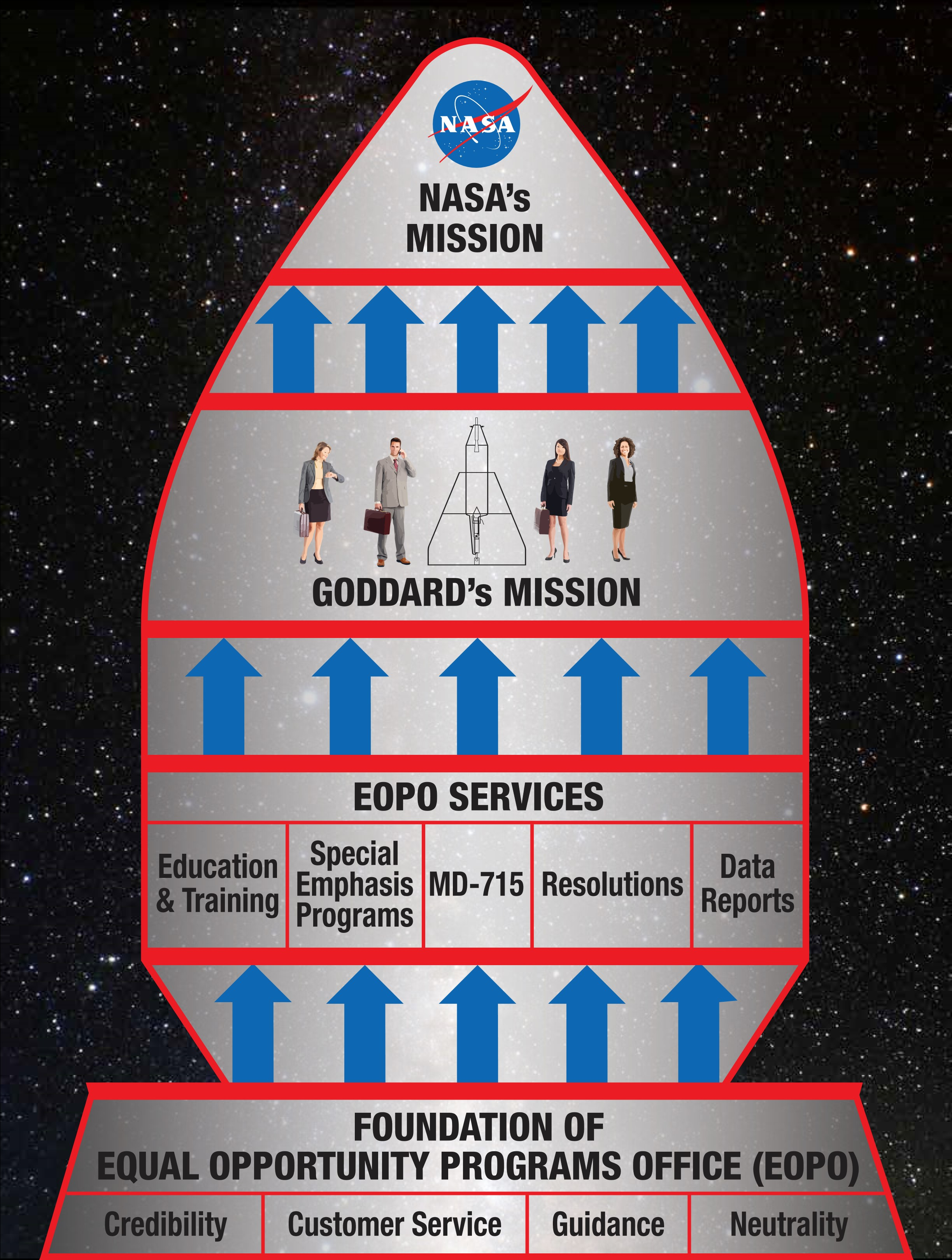 EOPO Diagram of services